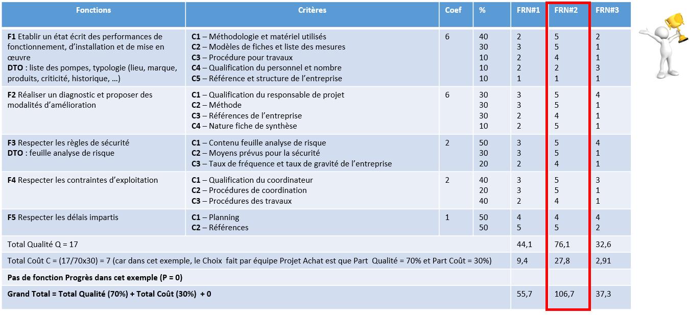 Cahier Des Charges Fonctionnel En Achat Excellence Achat