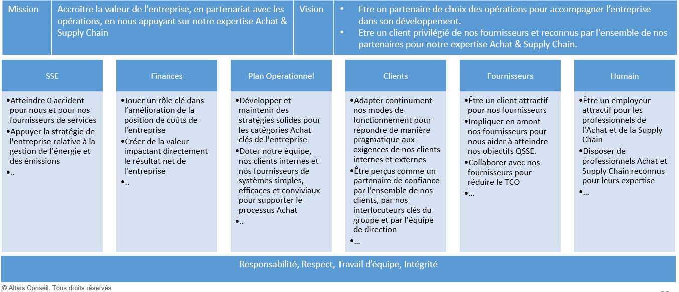 Stratégie Achat d'entreprise; Mission, Vision, Valeur ...