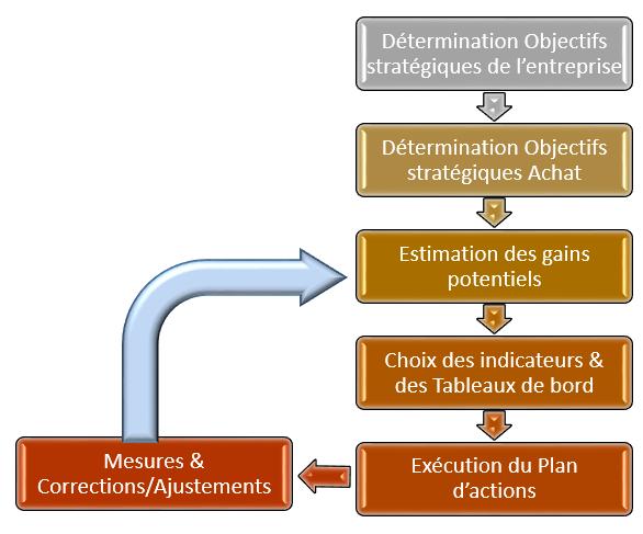 Indicateurs Achat Utilite Efficience Et Efficacite Excellence Achat